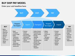 Buy Ship Pay Model PPT Slide 2