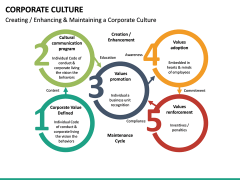 Corporate Culture PPT Slide 37