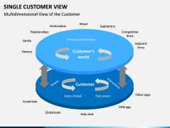 Single Customer View PPT Slide 14