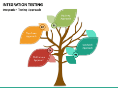 Integration Testing PPT Slide 15