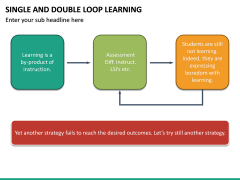 Single and Double Loop Learning PPT Slide 27