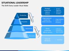 Situational Leadership PPT Slide 14