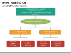 Market Orientation PPT slide 21