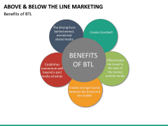 Above and Below the Line Marketing PPT Slide 28