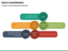 Policy Governance PPT Slide 33