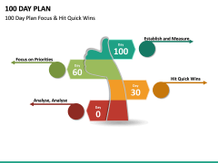 100 Day Plan PPT Slide 20