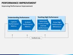 Performance Improvement PPT Slide 14