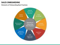 Sales Onboarding PPT Slide 17