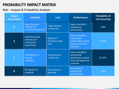 Probability Impact Matrix PPT Slide 6