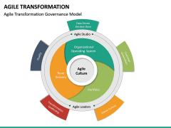 Agile Transformation PPT Slide 35