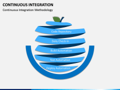 Continuous Integration PPT Slide 3