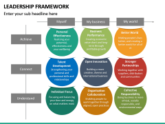 Leadership Framework PPT Slide 31