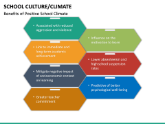 School Culture PPT Slide 32