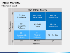 Talent Mapping PPT slide 11