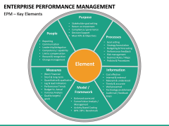 Enterprise Performance Management PPT slide 26