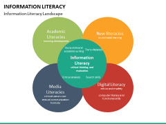 Information literacy PPT slide 29