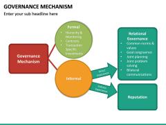 Governance Mechanism PPT Slide 11
