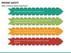 Patient Safety PPT Slide 19