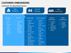 Customer Onboarding PPT Slide 7