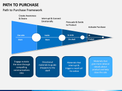 Path to Purchase PPT Slide 4