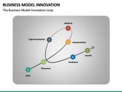 Business Model Innovation PPT Slide 25