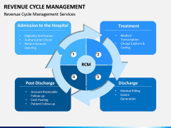 Revenue Cycle Management (RCM) PPT Slide 14