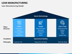 Lean Manufacturing PPT Slide 3