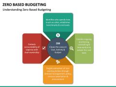 Zero Based Budgeting PPT Slide 17