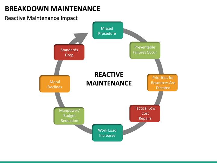 Breakdown Maintenance Powerpoint Template