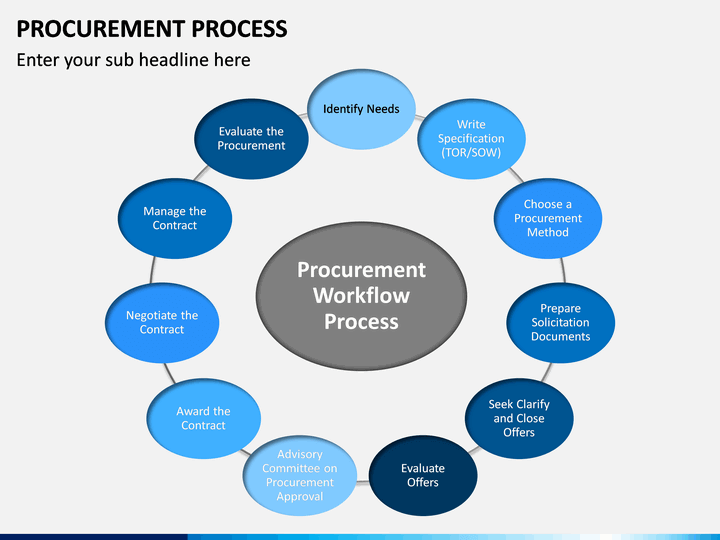 Procurement Process Powerpoint Template