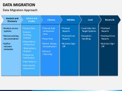 Data Migration PPT Slide 7