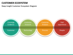 Customer Ecosystem PPT Slide 22