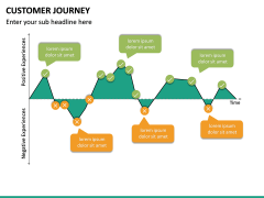 Customer Journey PPT Slide 53