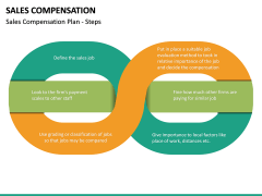 Sales Compensation PPT Slide 15