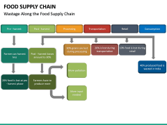 Food Supply Chain PPT slide 22