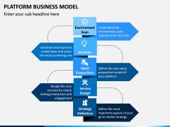 Platform Business Model PPT Slide 6