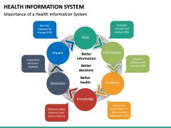 Health Information System PPT slide 22