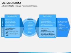 Digital Strategy PPT Slide 13