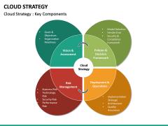 Cloud Strategy PPT Slide 16
