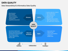 Data Quality PPT Slide 10