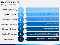 Leadership Styles PPT Slide 14