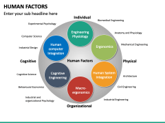 Human Factors PPT Slide 15