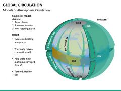 Global Circulation PPT Slide 11