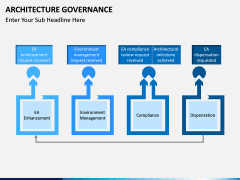 Architecture Governance PPT slide 7
