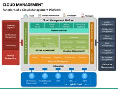 Cloud Management PPT Slide 32