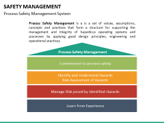 Safety management PPT slide 13