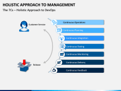 Holistic Approach to Management PPT Slide 11
