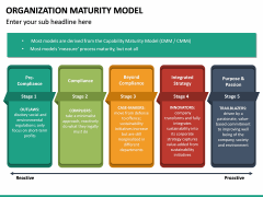 Organization Maturity Model PPT Slide 25
