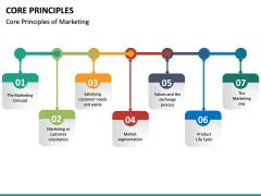 Core Principles PPT slide 16