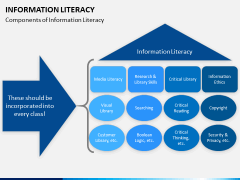 Information literacy PPT slide 9